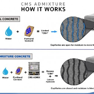 MORE Concrete in Your Concrete!!!
